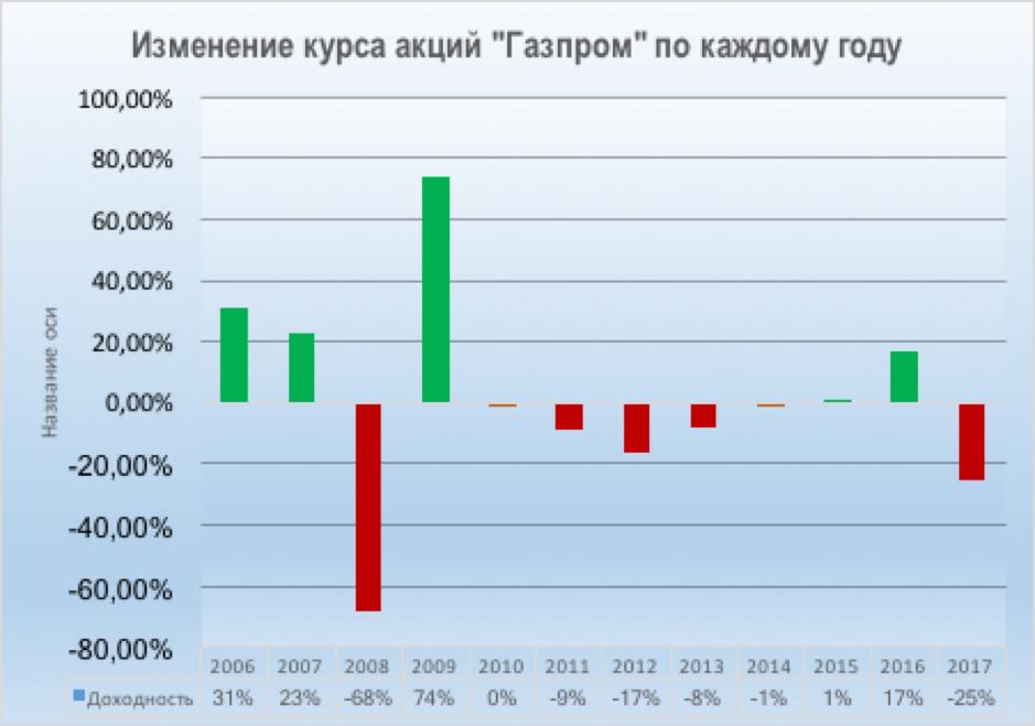 Доход от акций газпрома