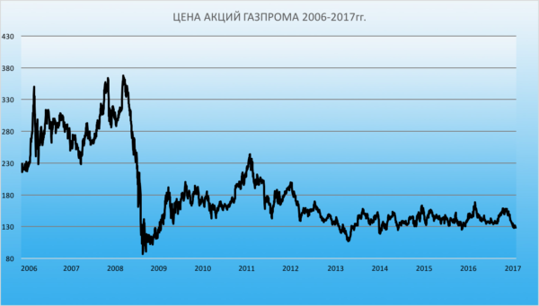 График акции Газпром за всё время