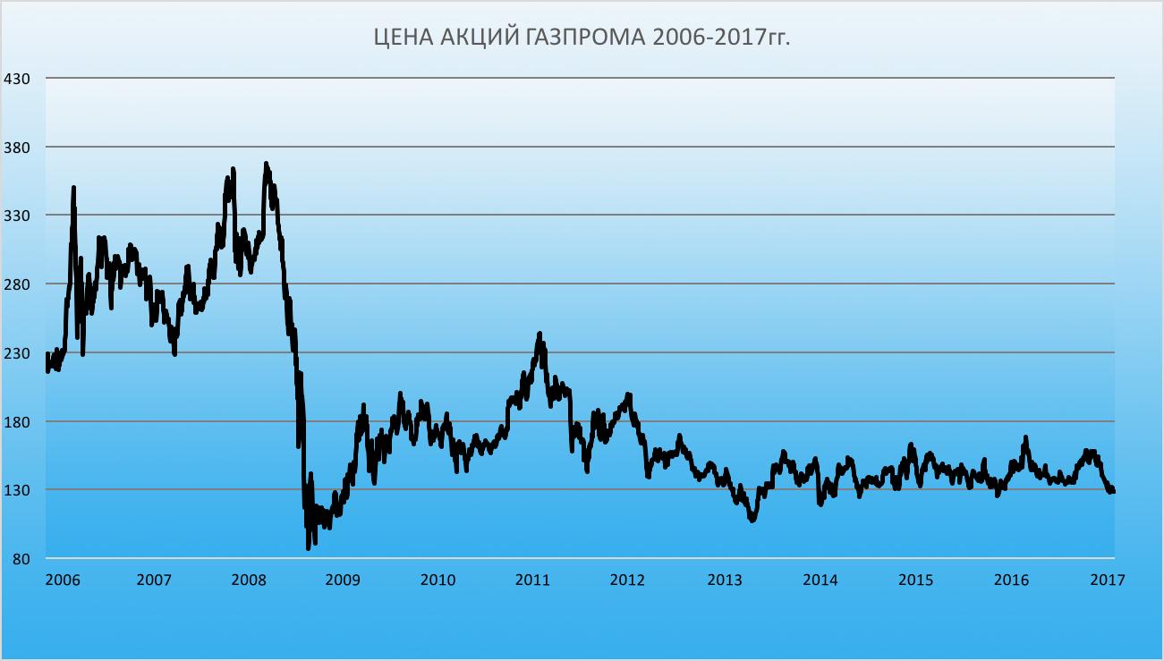 Динамика цены акции газпрома в рублях