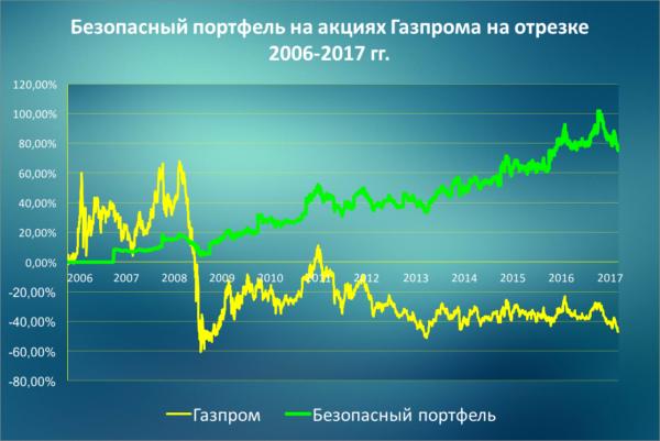 Как снизить риски при покупке акций Газпром