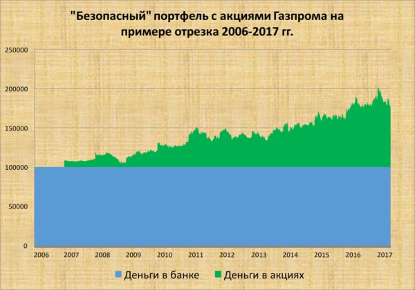 Риски вложений в акции Газпром