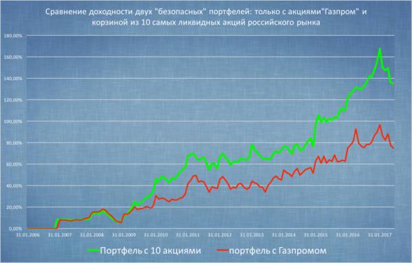 Какие риски при покупке акций Газпром