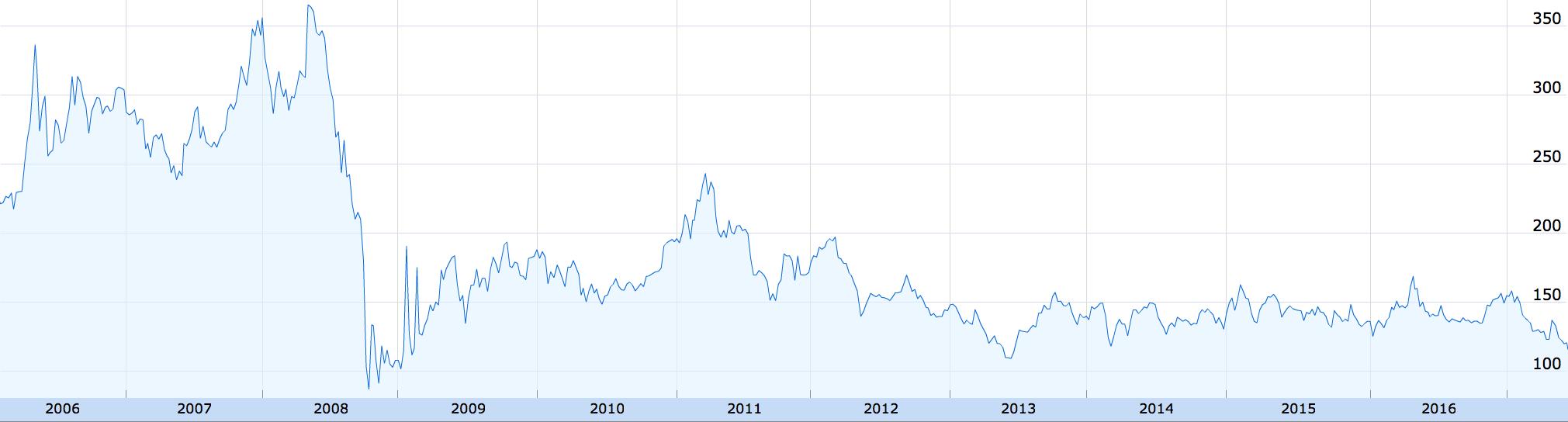 Изображение - Где купить акции газпрома физическому лицу цена gazprom_grafik_akcii