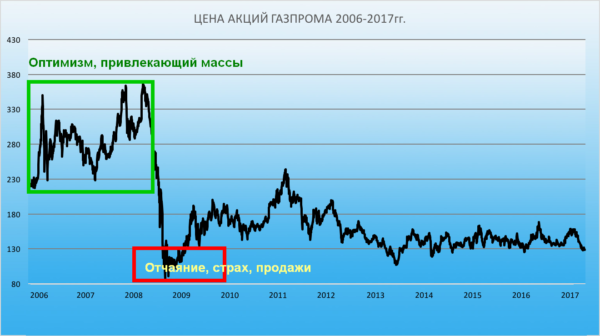 Крах надежд акционеров Газпрома