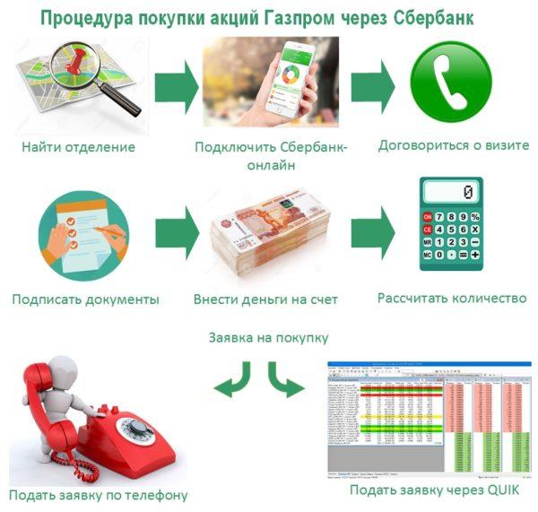 Как купить акции Газпрома в Сбербанке