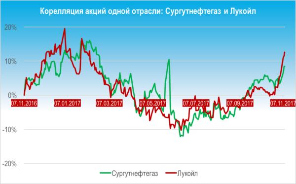 Как инвестировать в акции Газпром