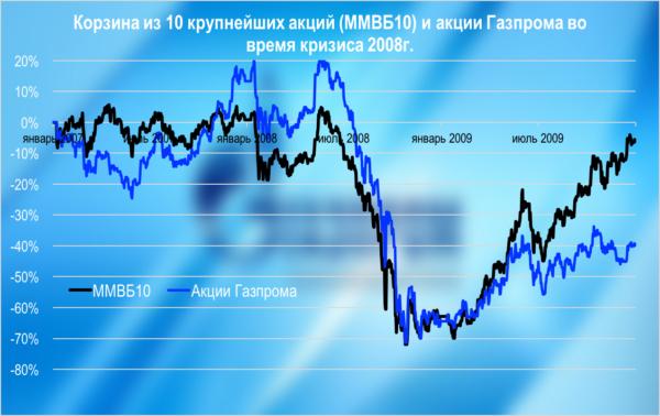 Акции Газпрома и ММВБ10 в кризис 2008 года