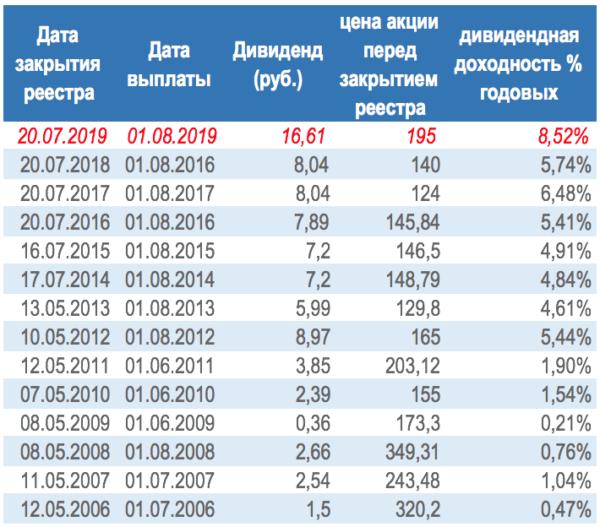 Газпром история дивидендных выплат