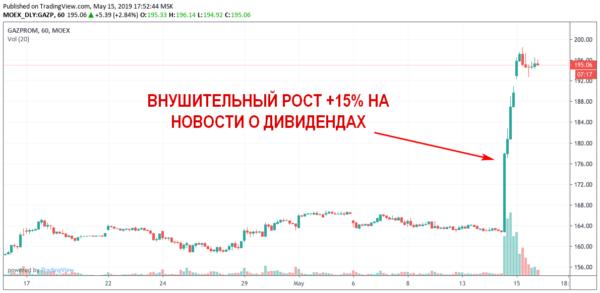 Дивиденды Газпрома в 2019