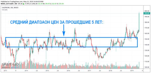 Когда покупать акции Газпром под дивиденды