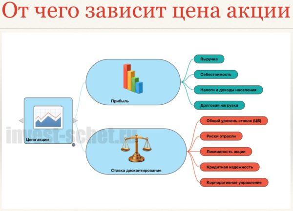 Почему вырос Газпром
