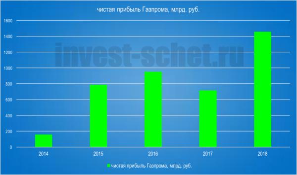 Почему растут акции Газпром