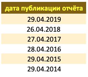 Дата отчёта МСФО Газпром 2020 год