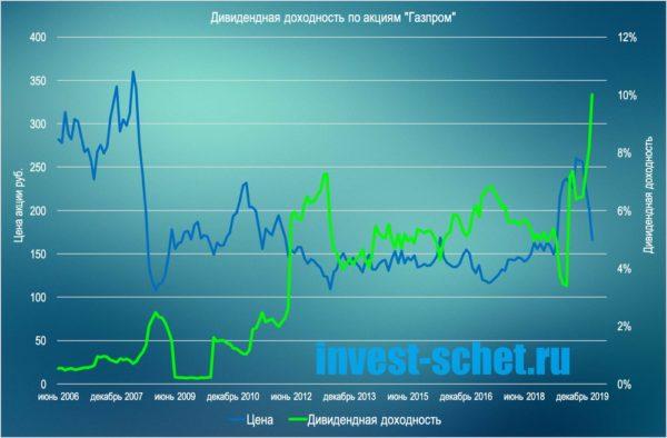 Дивидендная доходность акций Газпром