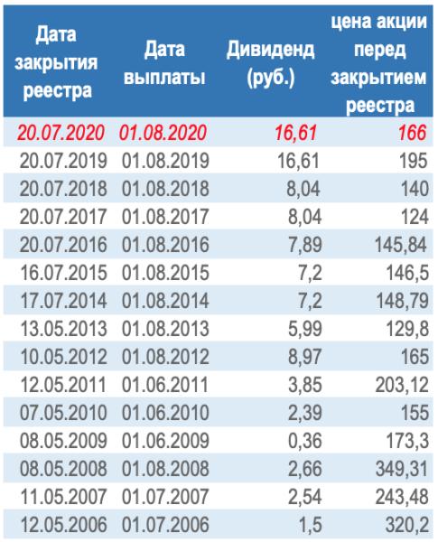 Газпром дивиденды в 2020 году
