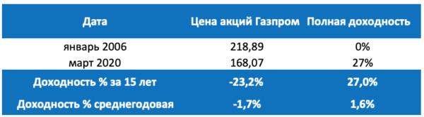Акции Газпром сегодня
