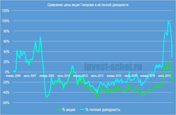 Акции Газпрома сегодня