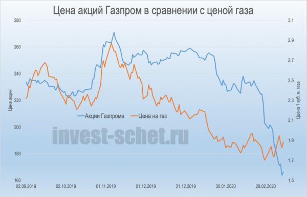 Цена акции Газпром в 2020 году