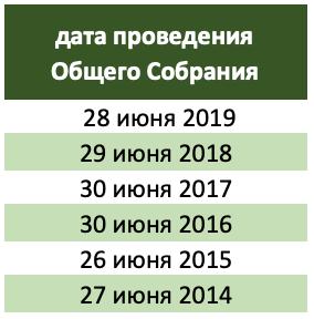 Общее Собрание Газпром в 2020 годах