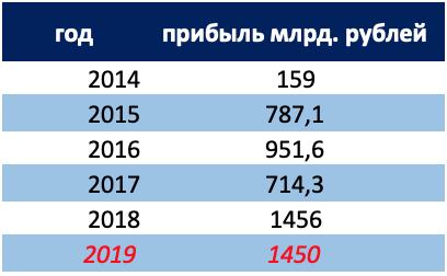 Газпром прибыль за 2019 год