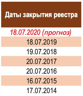 Газпром дивидендная отсечка