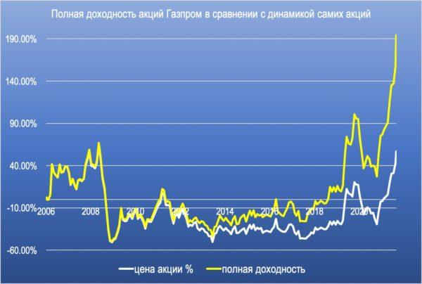 Акции Газпром сегодня график полной доходности