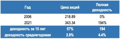 Акции Газпром сегодня - полная доходность